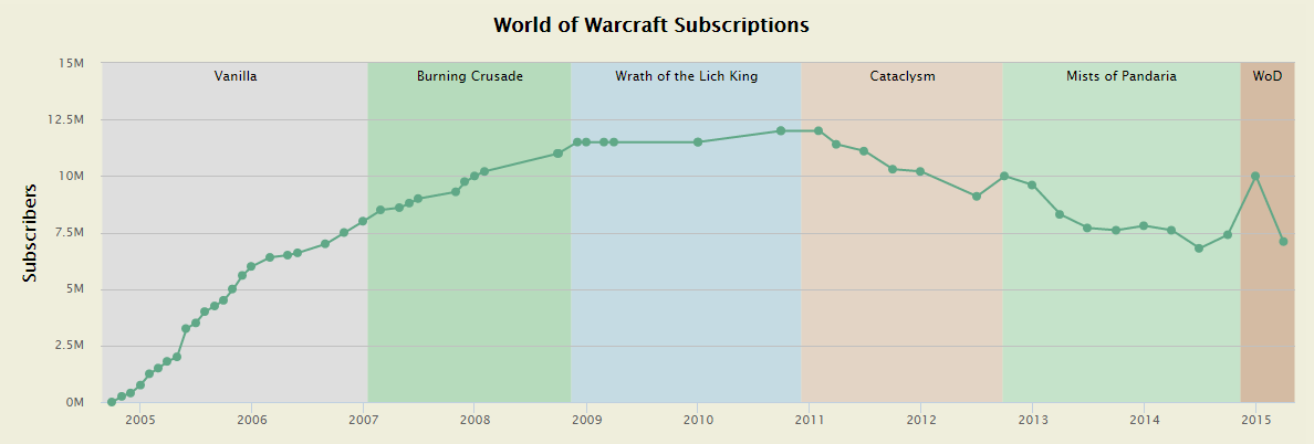 blizzard needs to come up with a next gen mmorpg to replace world of