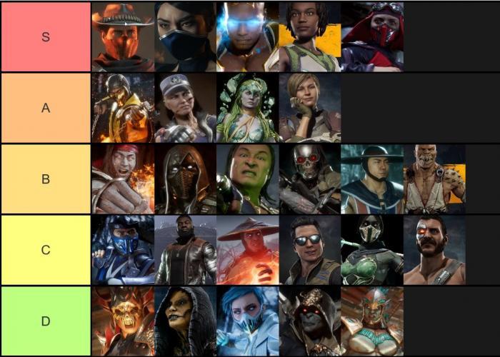 Mkx Tier List 2020.Mortal Kombat 11 Tier List Mk11 2019 Gamers Decide