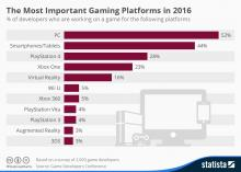 A chart depicting the most popular platforms