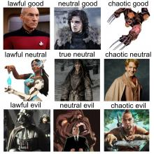 An Example of an Alignment Chart.