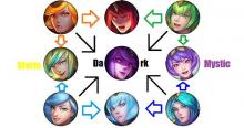 A chart displaying all of Elementalist Lux's forms.