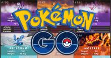 CP, stats and moves will make or break the Pokemon in battle.