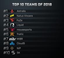 Top 10 teams of 2018
