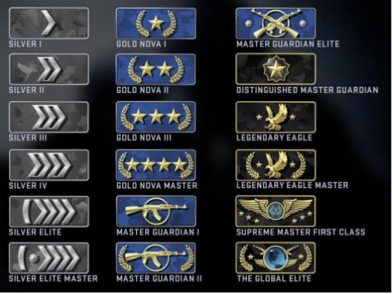 csgo ranking system