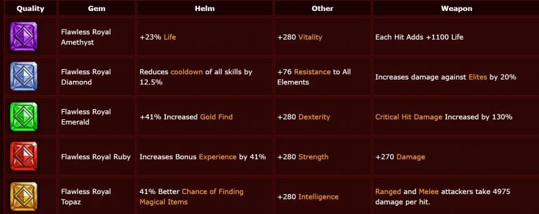 List of Diablo Gems