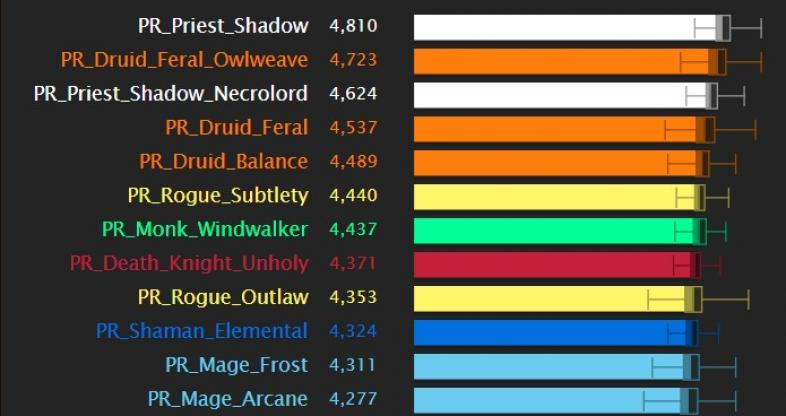 Wow Shadowlands Dps Rankings 2021 Mythic Dungeons And Raids Gamers Decide
