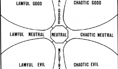 Alignment Chart Example