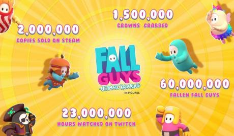 Fall Guys dominates Steam in under two weeks