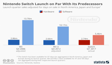 nintendo, switch, gaming